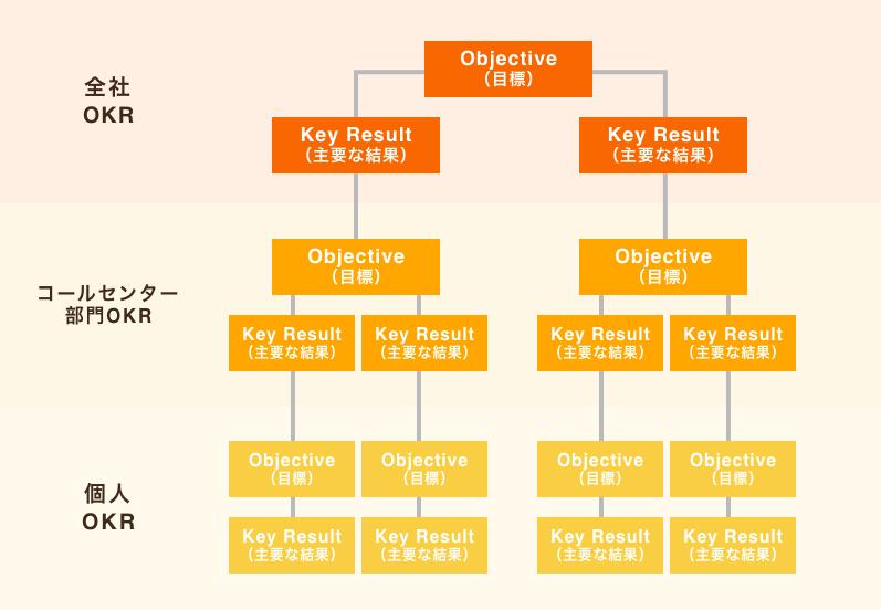 コールセンターでのOKR導入の概要