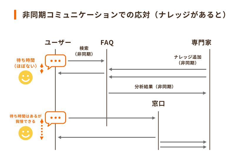 カスタマーサービスのセルフサービスモデル2「非同期コミュニケーションでの応対」
