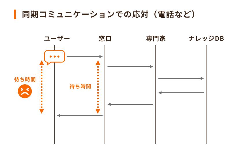 カスタマーサービスのセルフサービスモデル1「同期コミュニケーションでの応対」