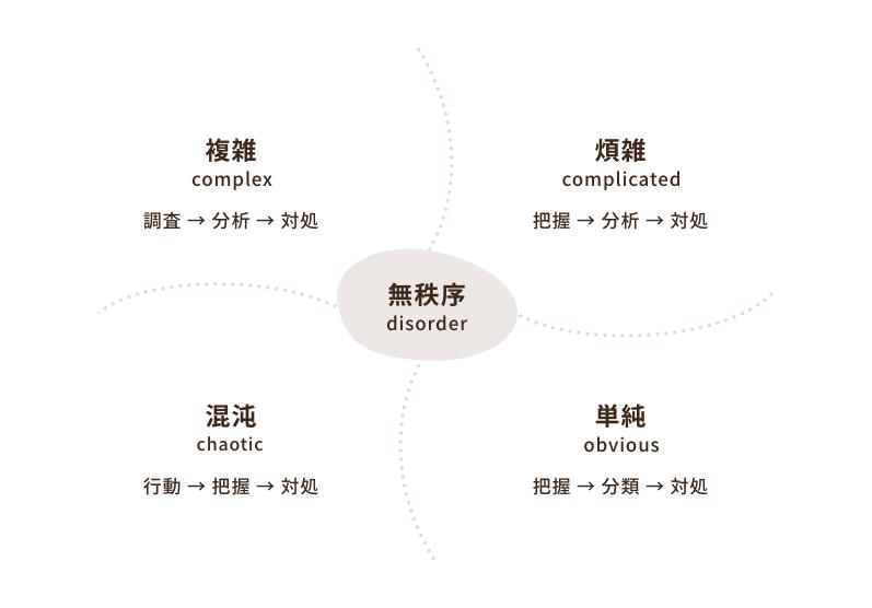 カスタマーサービスのセルフサービスモデル3「クネビンフレームワーク」