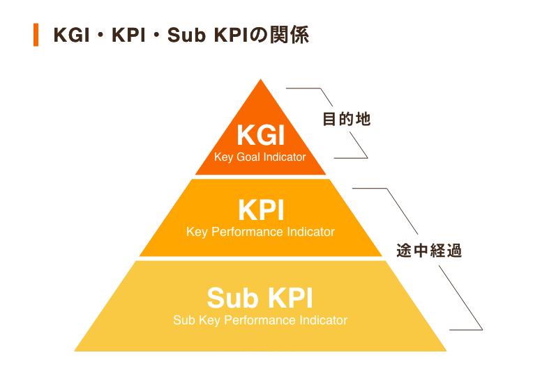 コールセンターのKPI図1「KGI・KPI・Sub KPIの関係」