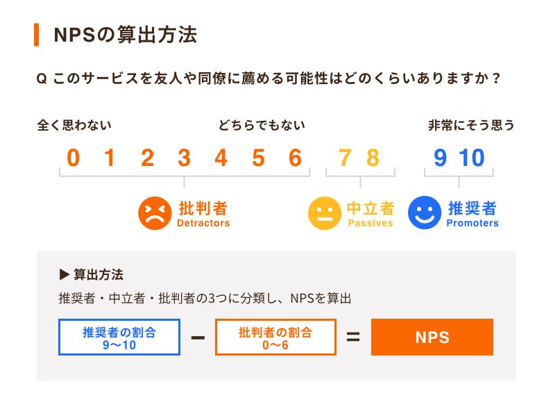 コールセンターのKPI図4「NPS」