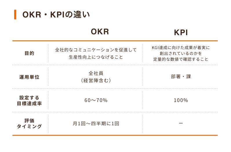コールセンターのKPI図2「OKRとKPIの違い」