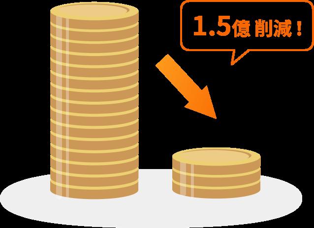 年間1.5億CSコストの削減