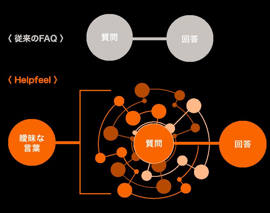 従来のFAQとHelpfeelの比較